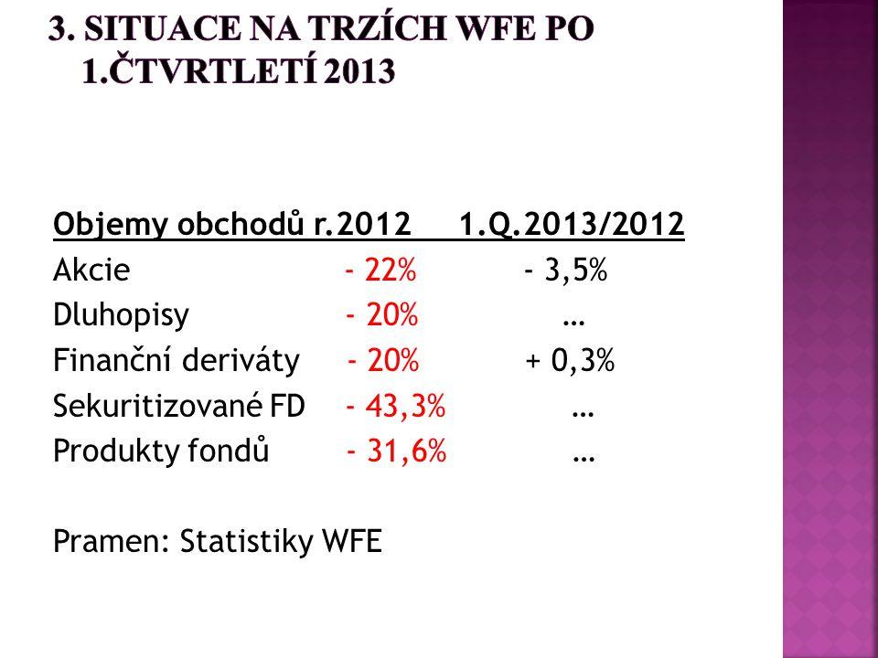 Objemy obchodů r.2012 1.Q.2013/2012 Akcie - 22% - 3,5% Dluhopisy - 20% … Finanční deriváty - 20% + 0,3% Sekuritizované FD - 43,3% … Produkty fondů - 3