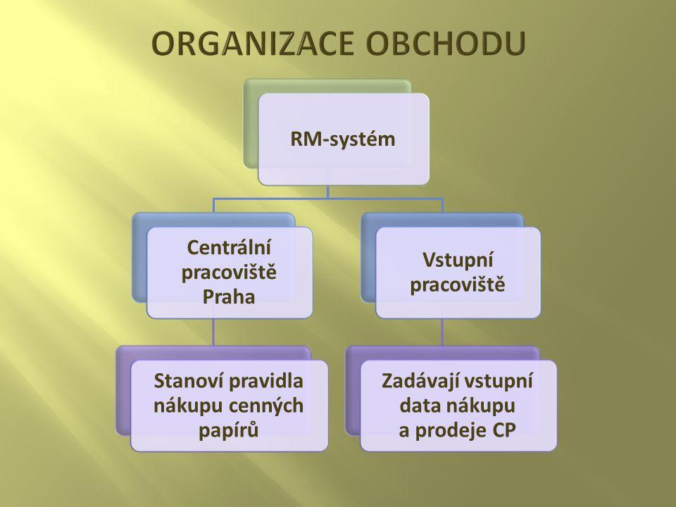 Centrální pracoviště Praha Stanoví pravidla nákupu cenných papírů Vstupní pracoviště Zadávají vstupní data nákupu a prodeje CP