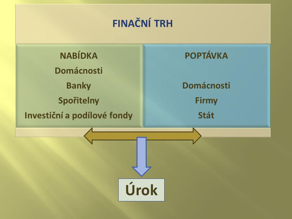 FINAČNÍ TRH NABÍDKA Domácnosti Banky Spořitelny Investiční a podílové fondy POPTÁVKA Domácnosti Firmy Stát Úrok