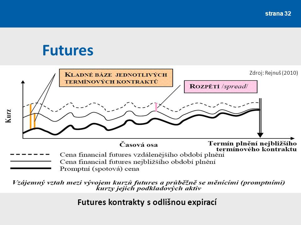 strana 32 Futures kontrakty s odlišnou expirací Futures Zdroj: Rejnuš (2010)