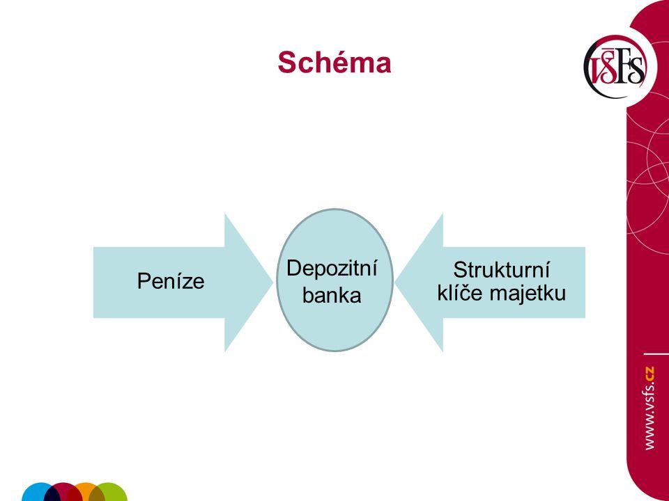 Schéma Peníze Strukturní klíče majetku Depozitní banka