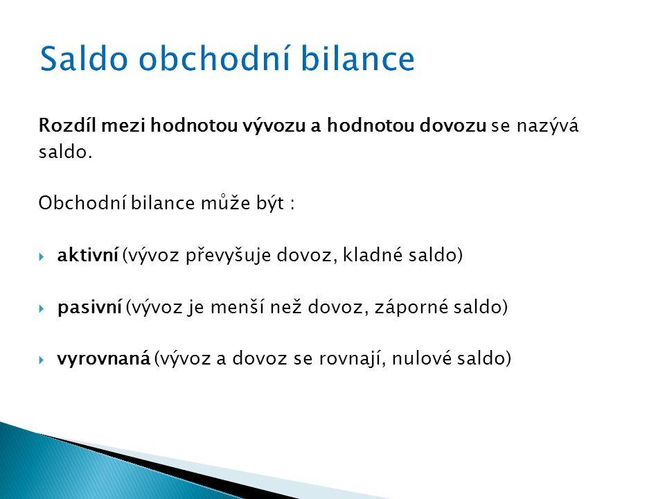 Rozdíl mezi hodnotou vývozu a hodnotou dovozu se nazývá saldo. Obchodní bilance může být :  aktivní (vývoz převyšuje dovoz, kladné saldo)  pasivní (