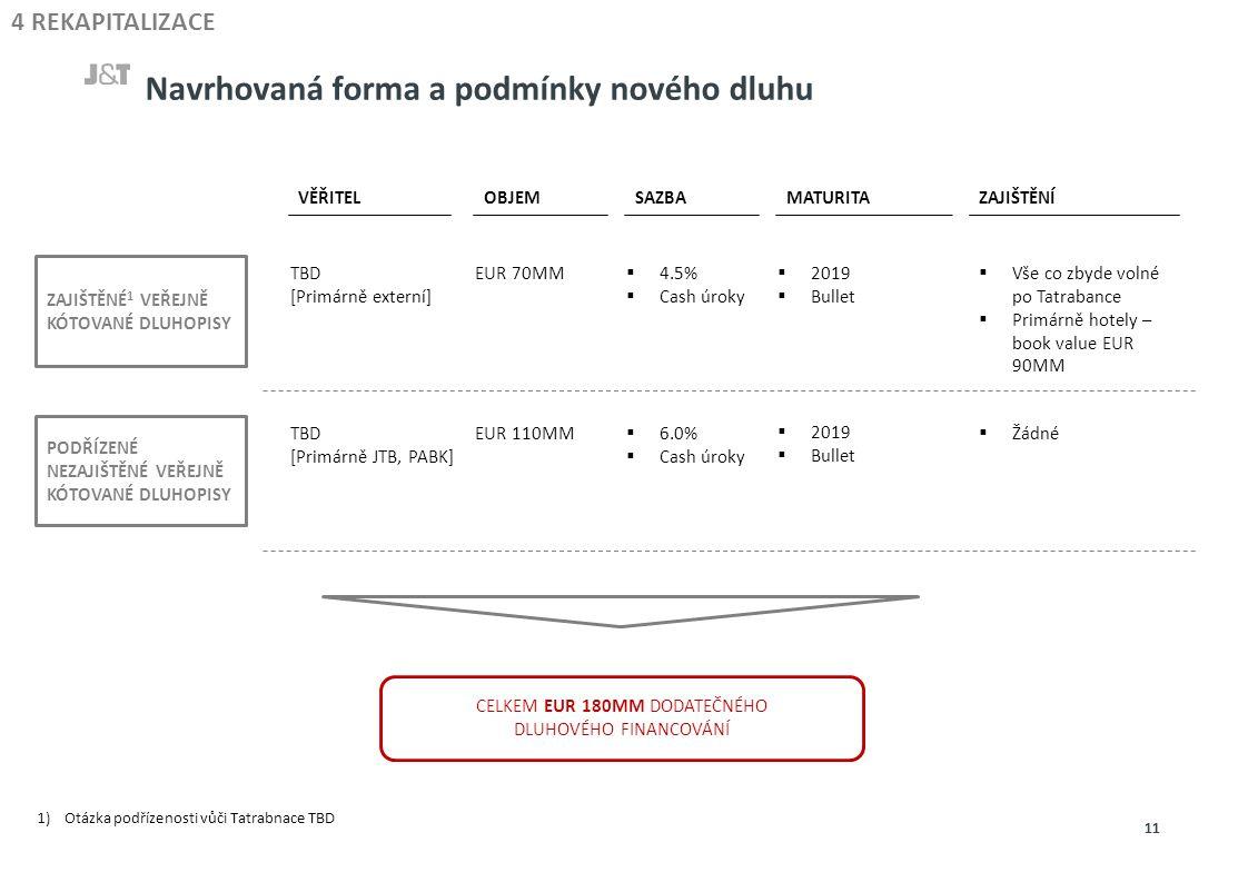 Navrhovaná forma a podmínky nového dluhu 11 4 REKAPITALIZACE VĚŘITEL OBJEM SAZBAMATURITAZAJIŠTĚNÍ ZAJIŠTĚNÉ 1 VEŘEJNĚ KÓTOVANÉ DLUHOPISY PODŘÍZENÉ NEZAJIŠTĚNÉ VEŘEJNĚ KÓTOVANÉ DLUHOPISY TBD [Primárně externí] EUR 70MM  4.5%  Cash úroky  2019  Bullet  Vše co zbyde volné po Tatrabance  Primárně hotely – book value EUR 90MM TBD [Primárně JTB, PABK] EUR 110MM  6.0%  Cash úroky  2019  Bullet  Žádné CELKEM EUR 180MM DODATEČNÉHO DLUHOVÉHO FINANCOVÁNÍ 1)Otázka podřízenosti vůči Tatrabnace TBD
