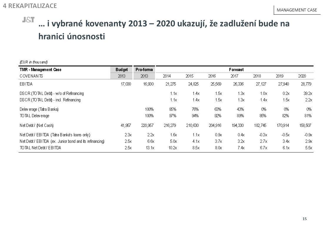 … i vybrané kovenanty 2013 – 2020 ukazují, že zadlužení bude na hranici únosnosti 15 4 REKAPITALIZACE MANAGEMENT CASE