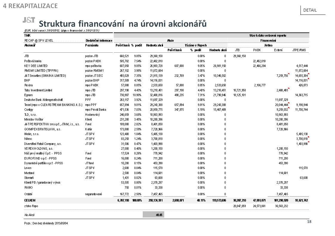 Struktura financování na úrovni akcionářů 18 4 REKAPITALIZACE DETAIL