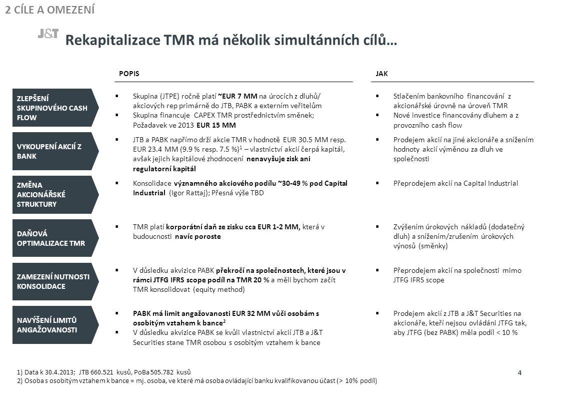 Rekapitalizace TMR má několik simultánních cílů… POPISJAK ZLEPŠENÍ SKUPINOVÉHO CASH FLOW  Skupina (JTPE) ročně platí ~EUR 7 MM na úrocích z dluhů/ akciových rep primárně do JTB, PABK a externím veřitelům  Skupina financuje CAPEX TMR prostřednictvím směnek; Požadavek ve 2013 EUR 15 MM  Stlačením bankovního financování z akcionářské úrovně na úroveň TMR  Nové investice financovány dluhem a z provozního cash flow VYKOUPENÍ AKCIÍ Z BANK  JTB a PABK napřímo drží akcie TMR v hodnotě EUR 30.5 MM resp.