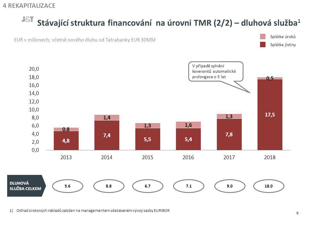 Stávající struktura financování na úrovni TMR (2/2) – dluhová služba 1 9 4 REKAPITALIZACE EUR v milionech; včetně nového dluhu od Tatrabanky EUR 30MM 5.68.86.77.19.018.0 DLUHOVÁ SLUŽBA CELKEM Splátka úroků Splátka jistiny 1)Odhad úrokových nákladů založen na managementem očekávaném vývoji sazby EURIBOR V případě splnění kovenantů automatická prolongace o 5 let
