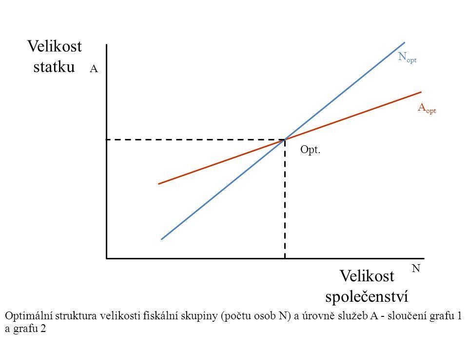 Velikost společenství Velikost statku Optimální struktura velikosti fiskální skupiny (počtu osob N) a úrovně služeb A - sloučení grafu 1 a grafu 2 N opt A opt Opt.