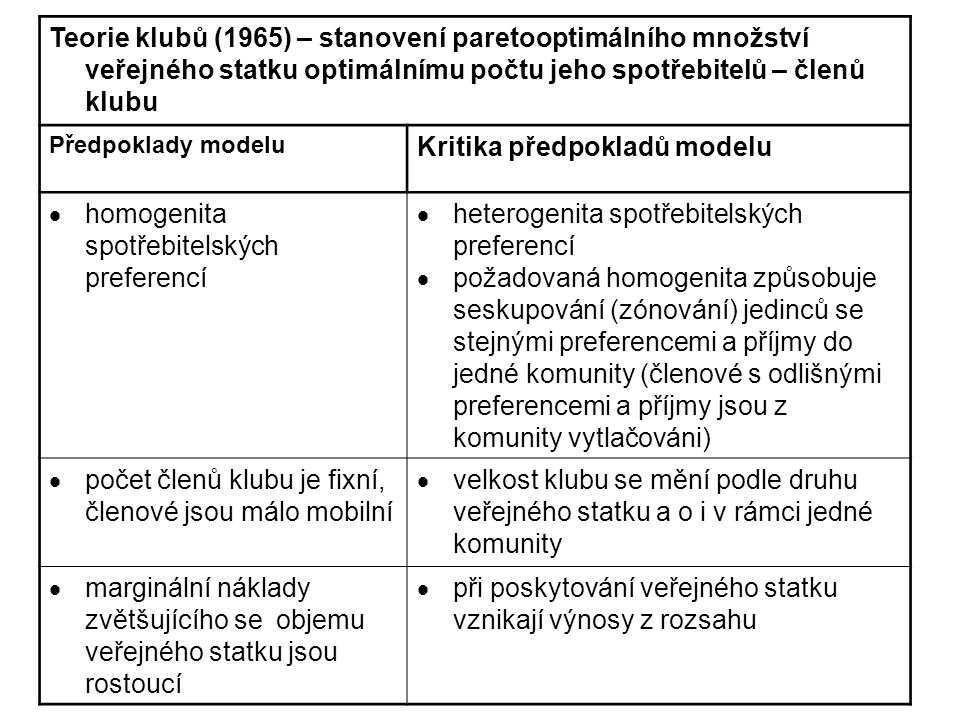 Teorie klubů (1965) – stanovení paretooptimálního množství veřejného statku optimálnímu počtu jeho spotřebitelů – členů klubu Předpoklady modelu Kritika předpokladů modelu  homogenita spotřebitelských preferencí  heterogenita spotřebitelských preferencí  požadovaná homogenita způsobuje seskupování (zónování) jedinců se stejnými preferencemi a příjmy do jedné komunity (členové s odlišnými preferencemi a příjmy jsou z komunity vytlačováni)  počet členů klubu je fixní, členové jsou málo mobilní  velkost klubu se mění podle druhu veřejného statku a o i v rámci jedné komunity  marginální náklady zvětšujícího se objemu veřejného statku jsou rostoucí  při poskytování veřejného statku vznikají výnosy z rozsahu
