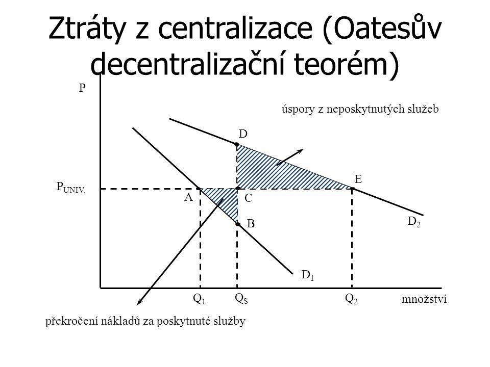 Ztráty z centralizace (Oatesův decentralizační teorém) D1D1 Q2Q2 Q1Q1 množství P QSQS P UNIV.