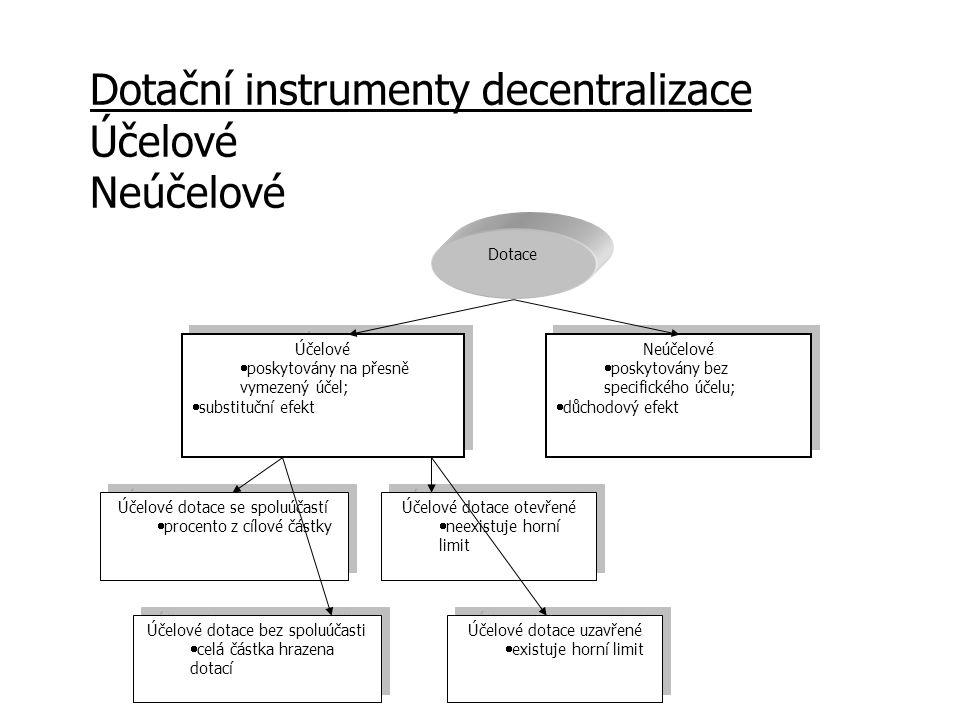 Dotační instrumenty decentralizace Účelové Neúčelové Dotace Účelové  poskytovány na přesně vymezený účel;  substituční efekt Účelové  poskytovány na přesně vymezený účel;  substituční efekt Neúčelové  poskytovány bez specifického účelu;  důchodový efekt Neúčelové  poskytovány bez specifického účelu;  důchodový efekt Účelové dotace se spoluúčastí  procento z cílové částky Účelové dotace se spoluúčastí  procento z cílové částky Účelové dotace bez spoluúčasti  celá částka hrazena dotací Účelové dotace bez spoluúčasti  celá částka hrazena dotací Účelové dotace otevřené  neexistuje horní limit Účelové dotace otevřené  neexistuje horní limit Účelové dotace uzavřené  existuje horní limit Účelové dotace uzavřené  existuje horní limit