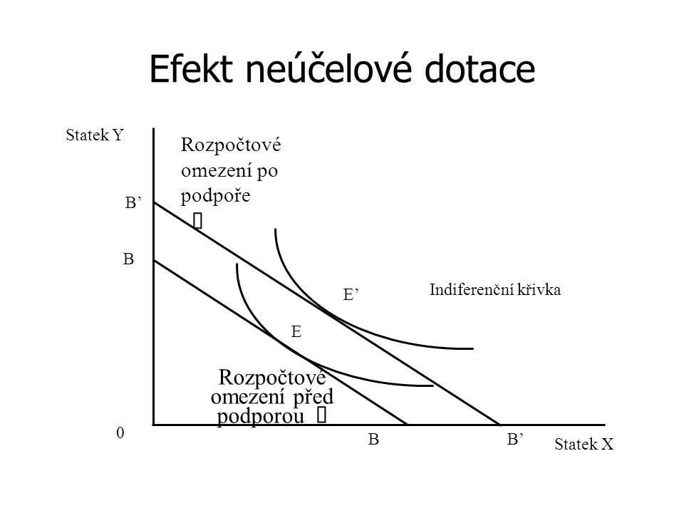 Efekt neúčelové dotace 0 Indiferenční křivka E' B Rozpočtové omezení po podpoře  Rozpočtové omezení před podporou  B' E B Statek X Statek Y