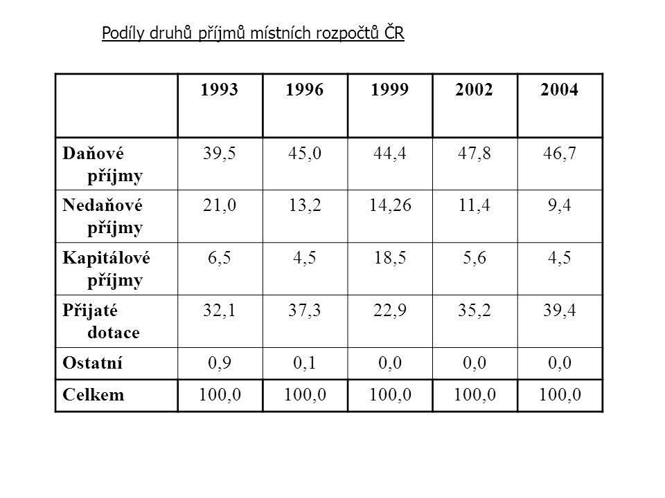 19931996199920022004 Daňové příjmy 39,545,044,447,846,7 Nedaňové příjmy 21,013,214,2611,49,4 Kapitálové příjmy 6,54,518,55,64,5 Přijaté dotace 32,137,322,935,239,4 Ostatní0,90,10,0 Celkem100,0 Podíly druhů příjmů místních rozpočtů ČR