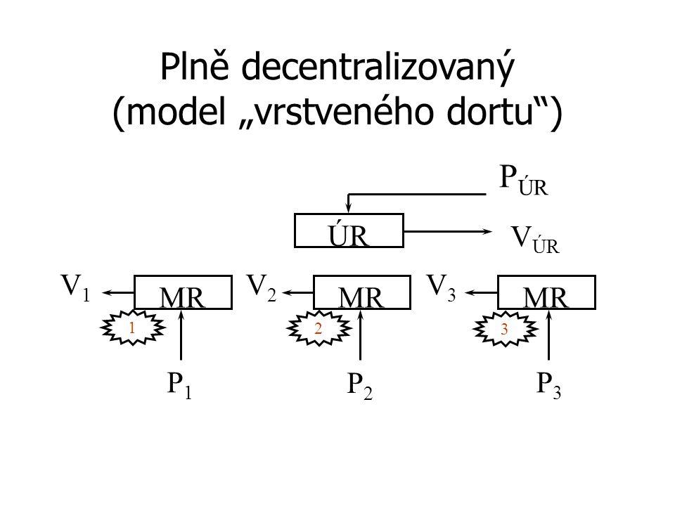 """Plně decentralizovaný (model """"vrstveného dortu ) ÚR MR 1 3 2 V ÚR V3V3 V1V1 V2V2 P1P1 P3P3 P2P2 P ÚR"""