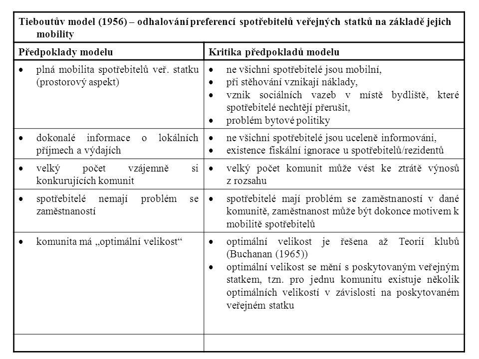 Tieboutův model (1956) – odhalování preferencí spotřebitelů veřejných statků na základě jejich mobility Předpoklady modeluKritika předpokladů modelu  plná mobilita spotřebitelů veř.