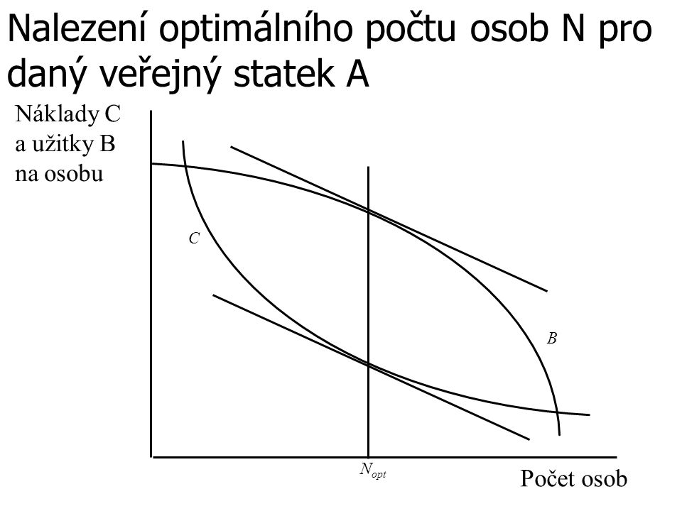 Nalezení optimálního počtu osob N pro daný veřejný statek A Počet osob B N opt Náklady C a užitky B na osobu C