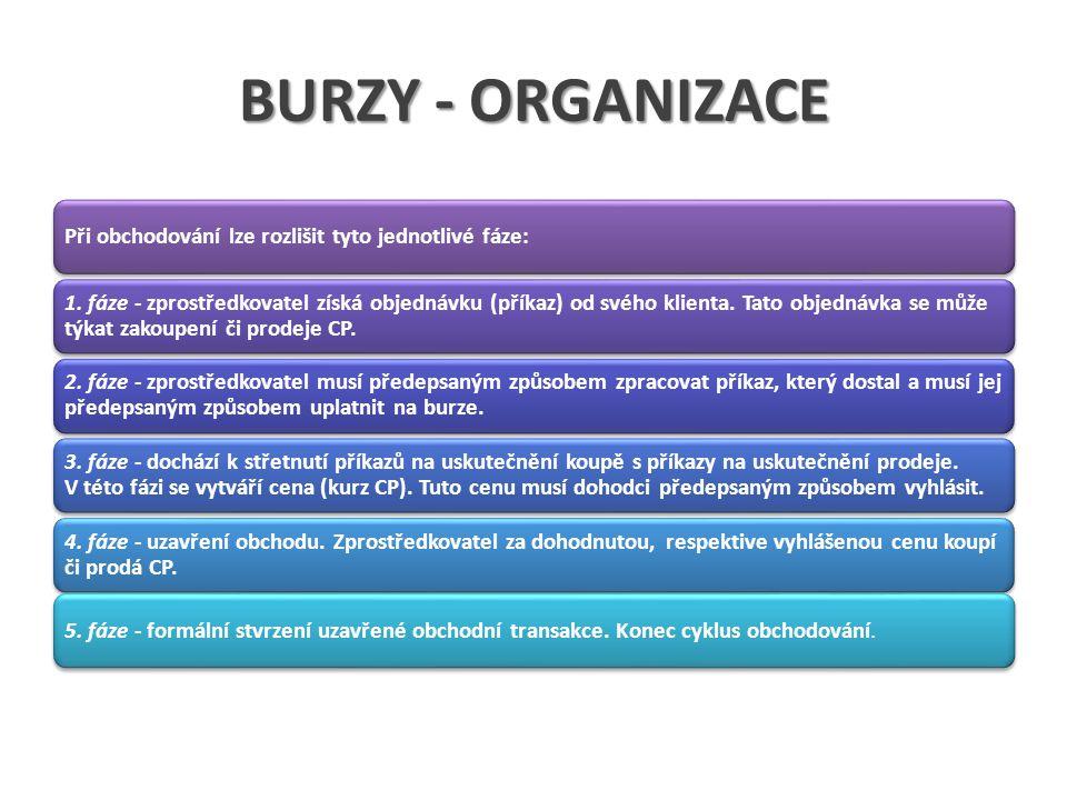 BURZY - ORGANIZACE Při obchodování lze rozlišit tyto jednotlivé fáze: 1.