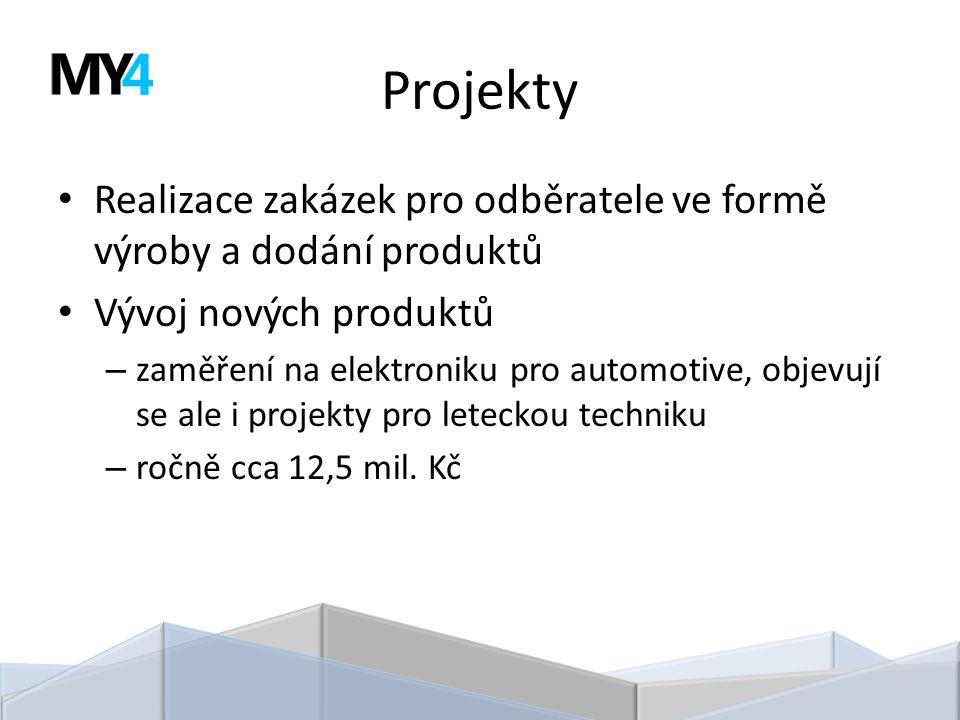 Projekty Realizace zakázek pro odběratele ve formě výroby a dodání produktů Vývoj nových produktů – zaměření na elektroniku pro automotive, objevují se ale i projekty pro leteckou techniku – ročně cca 12,5 mil.