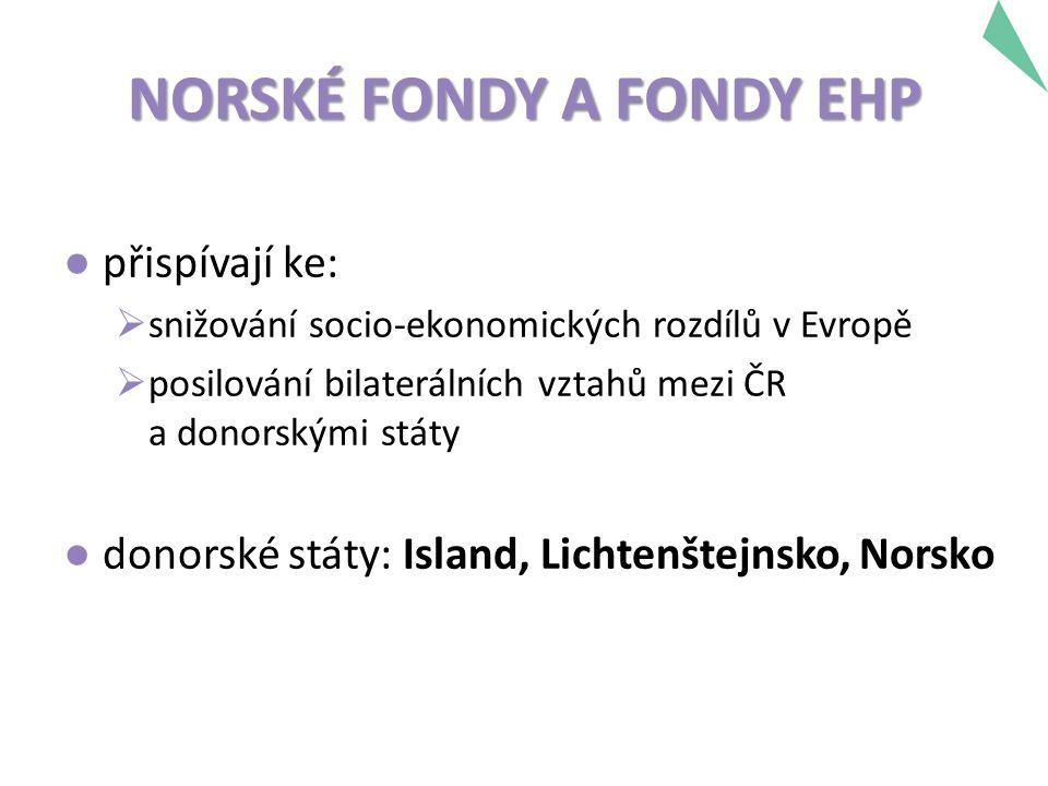 NORSKÉ FONDY A FONDY EHP ● přispívají ke:  snižování socio-ekonomických rozdílů v Evropě  posilování bilaterálních vztahů mezi ČR a donorskými státy ● donorské státy: Island, Lichtenštejnsko, Norsko
