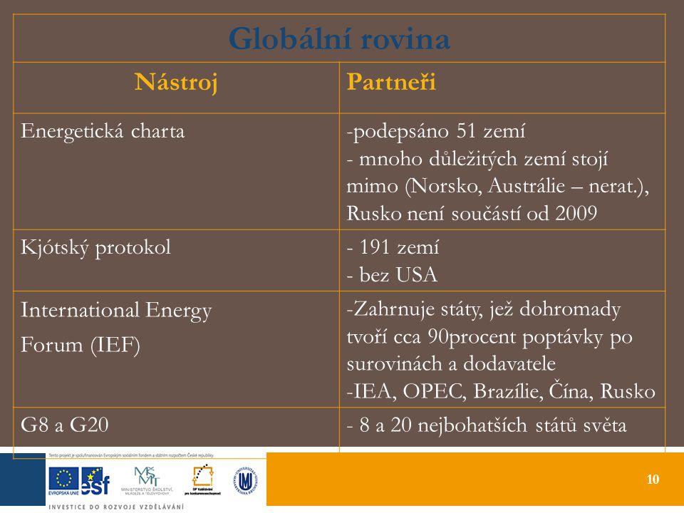 10 Globální rovina NástrojPartneři Energetická charta-podepsáno 51 zemí - mnoho důležitých zemí stojí mimo (Norsko, Austrálie – nerat.), Rusko není součástí od 2009 Kjótský protokol- 191 zemí - bez USA International Energy Forum (IEF) -Zahrnuje státy, jež dohromady tvoří cca 90procent poptávky po surovinách a dodavatele -IEA, OPEC, Brazílie, Čína, Rusko G8 a G20- 8 a 20 nejbohatších států světa