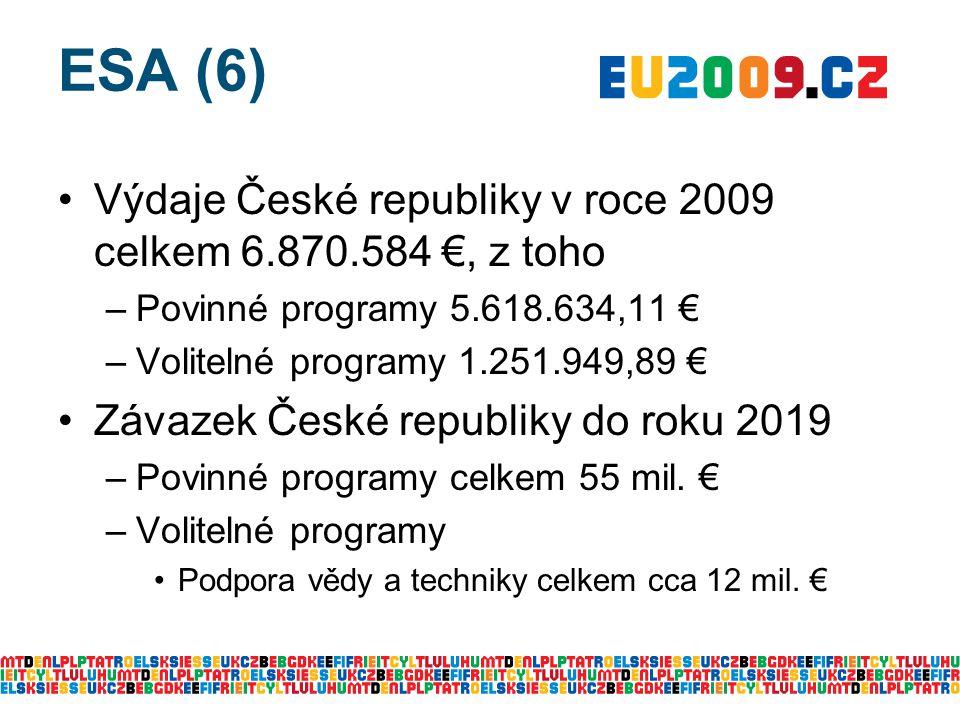 ESA (6) Výdaje České republiky v roce 2009 celkem 6.870.584 €, z toho –Povinné programy 5.618.634,11 € –Volitelné programy 1.251.949,89 € Závazek České republiky do roku 2019 –Povinné programy celkem 55 mil.