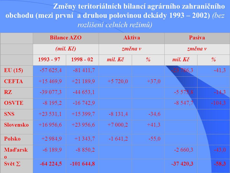 Změny teritoriálních bilancí agrárního zahraničního obchodu (mezi první a druhou polovinou dekády 1993 – 2002) (bez rozlišení celních režimů) Bilance AZOAktivaPasiva (mil.