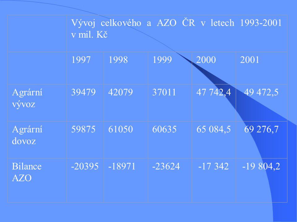 Vývoj celkového a AZO ČR v letech 1993-2001 v mil. Kč 19971998199920002001 Agrární vývoz 39479420793701147 742,449 472,5 Agrární dovoz 598756105060635