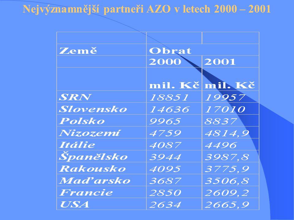 Nejvýznamnější partneři AZO v letech 2000 – 2001