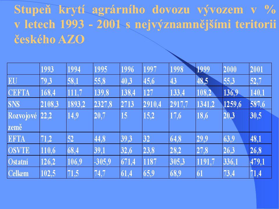 Stupeň krytí agrárního dovozu vývozem v % v letech 1993 - 2001 s nejvýznamnějšími teritorii českého AZO