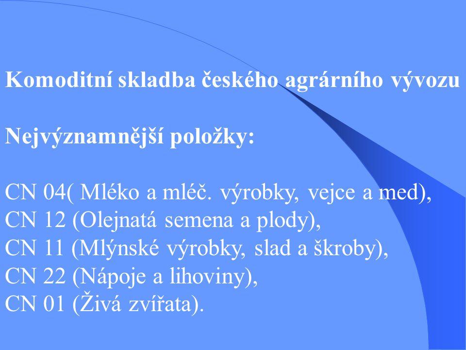 Komoditní skladba českého agrárního vývozu Nejvýznamnější položky: CN 04( Mléko a mléč. výrobky, vejce a med), CN 12 (Olejnatá semena a plody), CN 11
