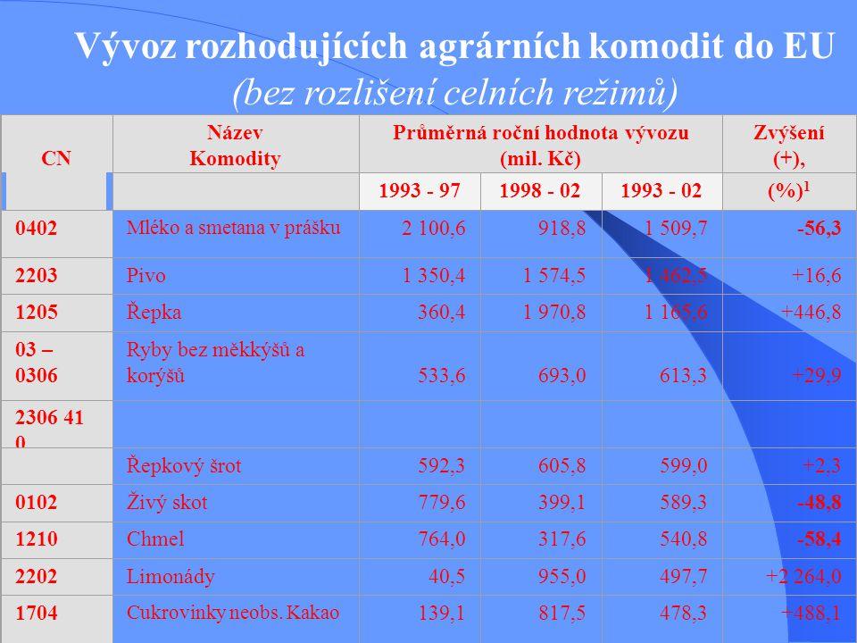 Vývoz rozhodujících agrárních komodit do EU (bez rozlišení celních režimů) CN Název Komodity Průměrná roční hodnota vývozu (mil. Kč) Zvýšení (+), sníž