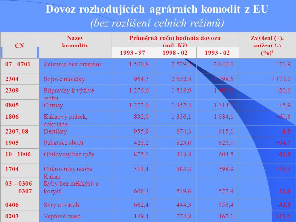 Dovoz rozhodujících agrárních komodit z EU (bez rozlišení celních režimů) CN Název komodity Průměrná roční hodnota dovozu (mil. Kč) Zvýšení (+), sníže