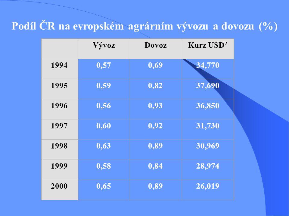 Podíl ČR na evropském agrárním vývozu a dovozu (%) VývozDovozKurz USD 2 19940,570,6934,770 19950,590,8237,690 19960,560,9336,850 19970,600,9231,730 19980,630,8930,969 19990,580,8428,974 20000,650,8926,019