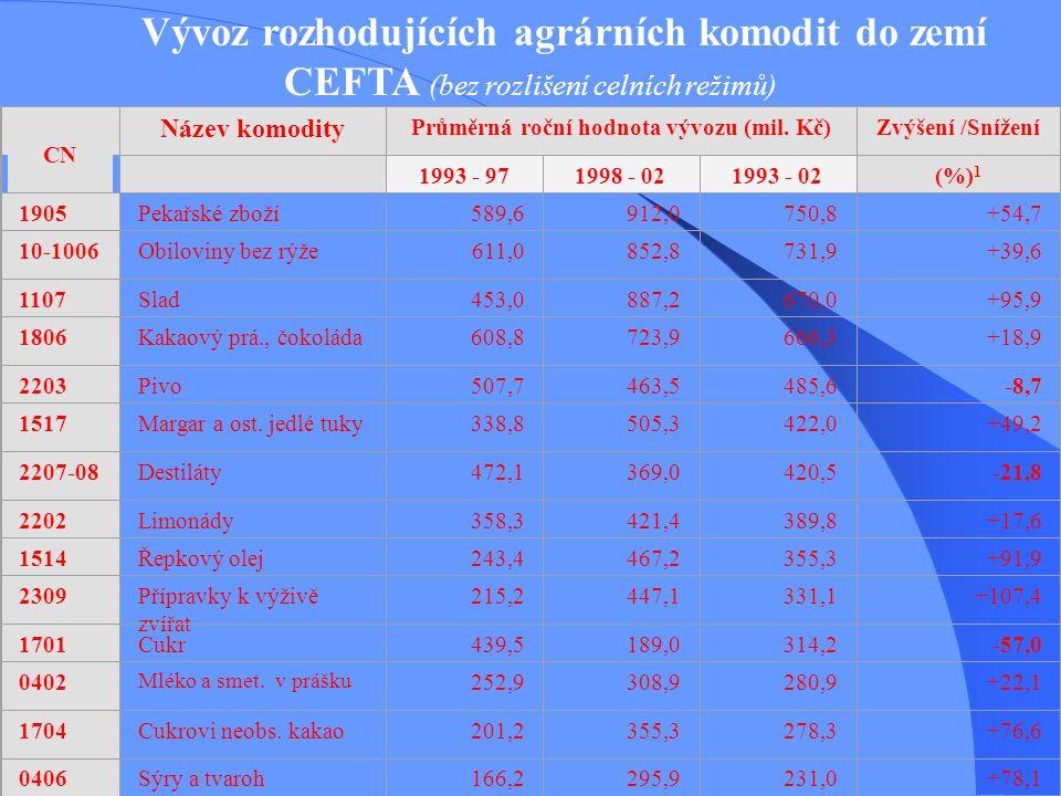 Vývoz rozhodujících agrárních komodit do zemí CEFTA (bez rozlišení celních režimů) CN Název komodity Průměrná roční hodnota vývozu (mil. Kč)Zvýšení /S