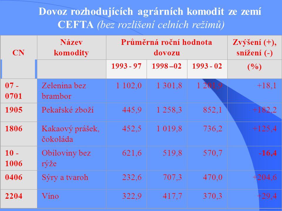 Dovoz rozhodujících agrárních komodit ze zemí CEFTA (bez rozlišení celních režimů) CN Název komodity Průměrná roční hodnota dovozu (mil. Kč) Zvýšení (