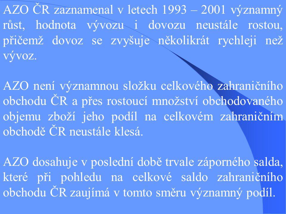 AZO ČR zaznamenal v letech 1993 – 2001 významný růst, hodnota vývozu i dovozu neustále rostou, přičemž dovoz se zvyšuje několikrát rychleji než vývoz.