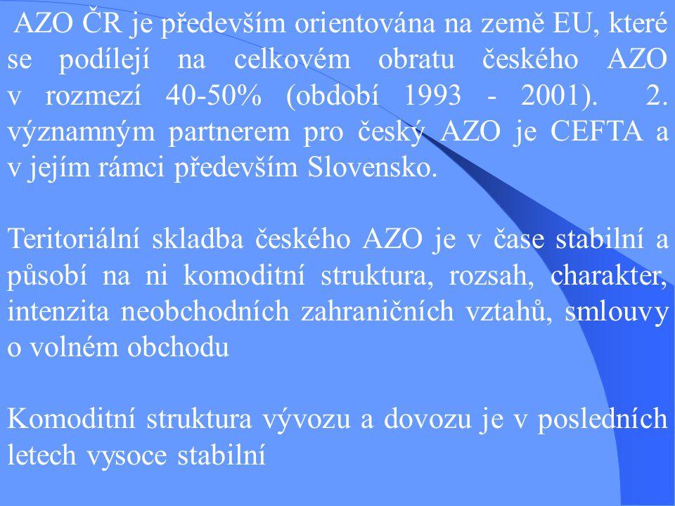AZO ČR je především orientována na země EU, které se podílejí na celkovém obratu českého AZO v rozmezí 40-50% (období 1993 - 2001).
