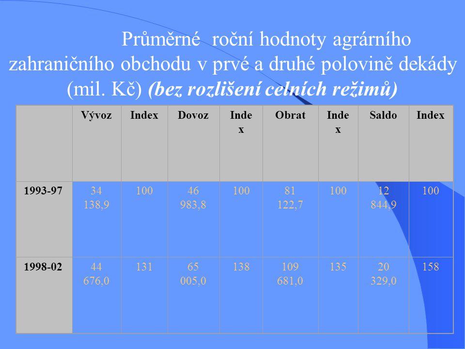 Průměrné roční hodnoty agrárního zahraničního obchodu v prvé a druhé polovině dekády (mil. Kč) (bez rozlišení celních režimů) VývozIndexDovozInde x Ob