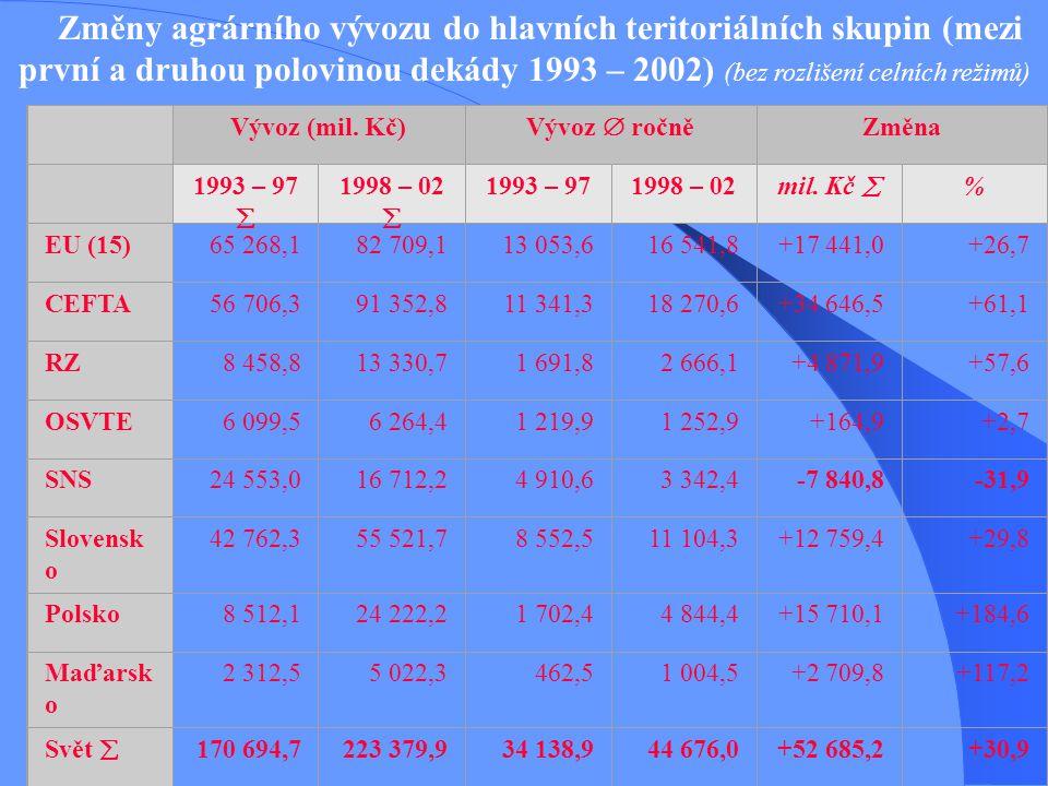 Změny agrárního vývozu do hlavních teritoriálních skupin (mezi první a druhou polovinou dekády 1993 – 2002) (bez rozlišení celních režimů) Vývoz (mil.