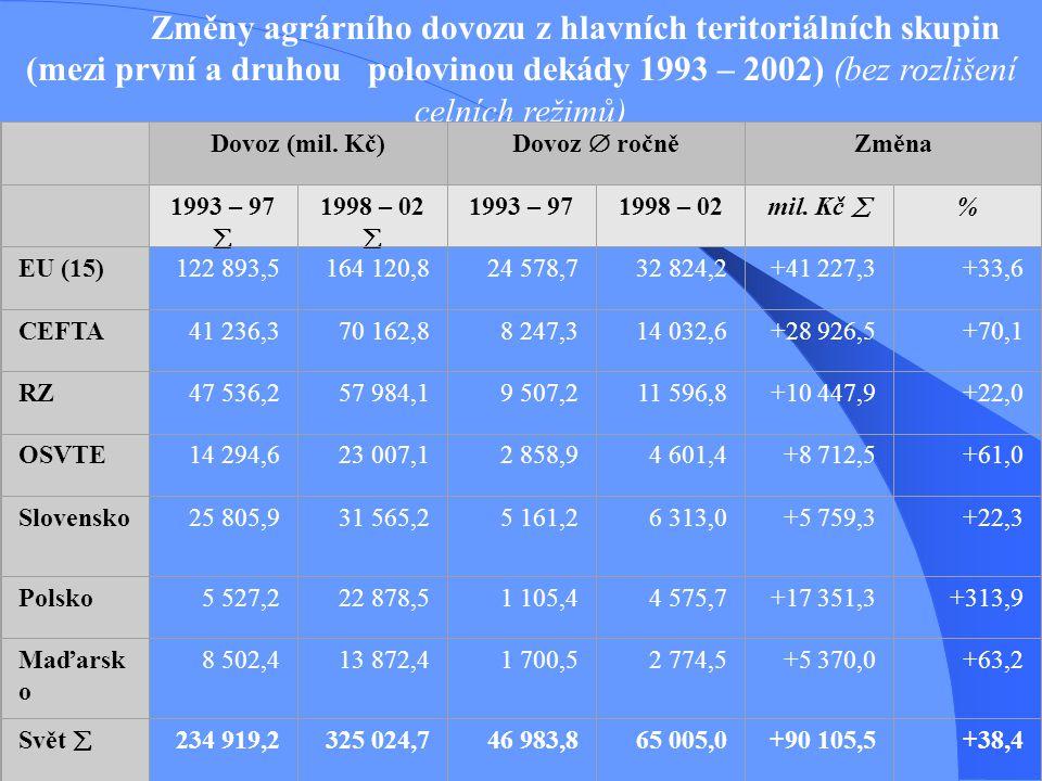 Změny agrárního dovozu z hlavních teritoriálních skupin (mezi první a druhou polovinou dekády 1993 – 2002) (bez rozlišení celních režimů) Dovoz (mil.