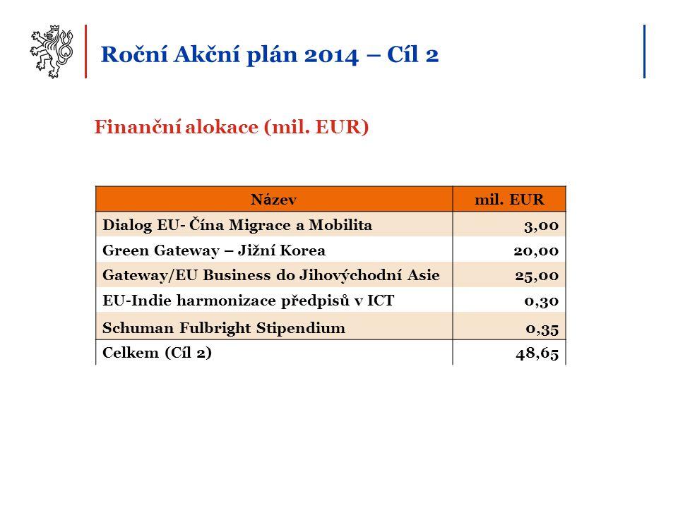 Finanční alokace (mil. EUR) Roční Akční plán 2014 – Cíl 2 N á zevmil. EUR Dialog EU- Čína Migrace a Mobilita3,00 Green Gateway – Jižní Korea20,00 Gate