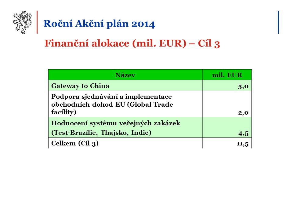 Finanční alokace (mil. EUR) – Cíl 3 Roční Akční plán 2014 N á zevmil. EUR Gateway to China5,0 Podpora sjednávání a implementace obchodních dohod EU (G
