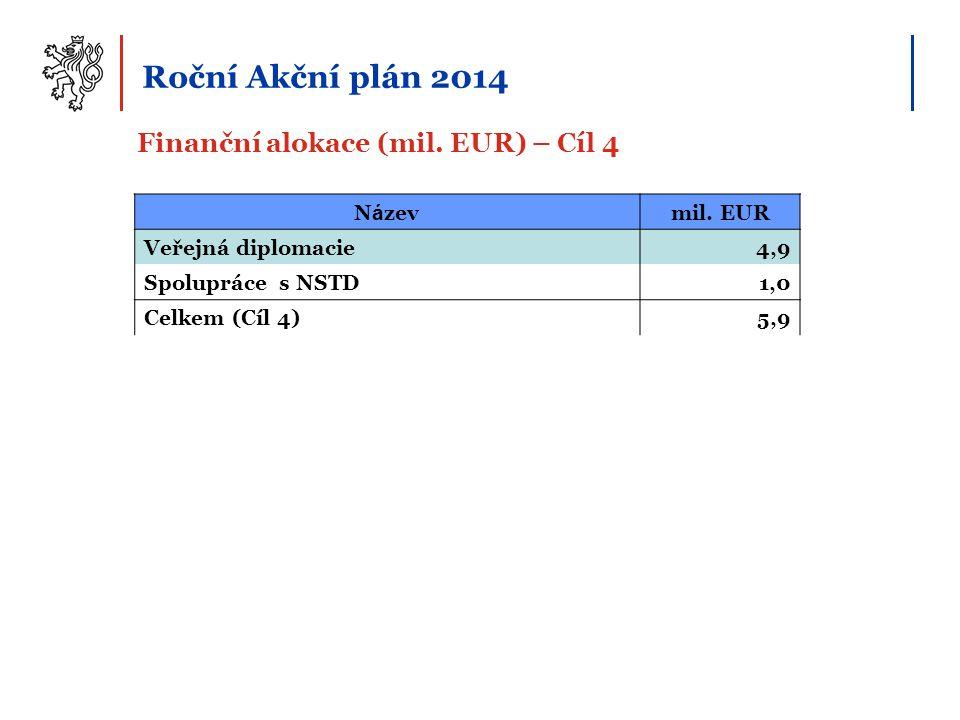 Finanční alokace (mil. EUR) – Cíl 4 Roční Akční plán 2014 N á zevmil. EUR Veřejná diplomacie4,9 Spolupráce s NSTD1,0 Celkem (Cíl 4)5,9
