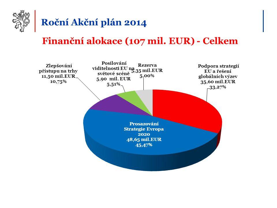 Finanční alokace (107 mil. EUR) - Celkem Roční Akční plán 2014