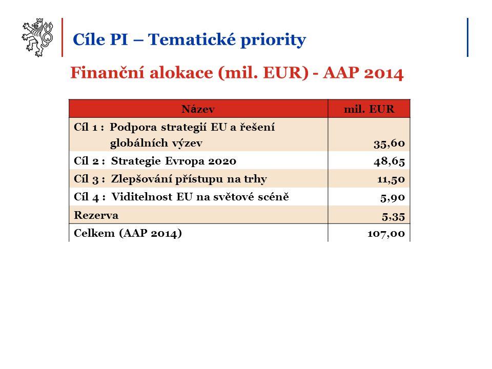 Finanční alokace (mil. EUR) - AAP 2014 Cíle PI – Tematické priority N á zevmil. EUR Cíl 1 : Podpora strategií EU a řešení globálních výzev35,60 Cíl 2