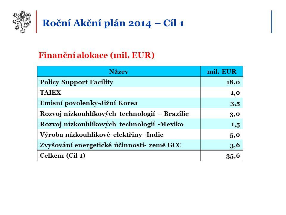 Finanční alokace (mil. EUR) Roční Akční plán 2014 – Cíl 1 N á zevmil. EUR Policy Support Facility18,0 TAIEX1,0 Emisní povolenky-Jižní Korea3,5 Rozvoj