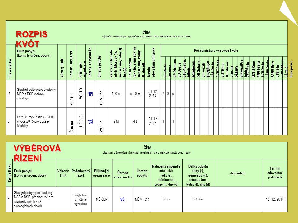ČÍNA Ujednání o školských výměnách mezi MŠMT ČR a MŠ ČLR na léta 2012 - 2015 Číslo článku Druh pobytu (komu je určen, obory) Věkový limit Požadovaný jazyk Přijímající organizace Úhrada cestovného Úhrada pobytu Nabízená stipendia místa (M), roky (r), měsíce (m), týdny (t), dny (d) Délka pobytu roky (r), semestry (s), měsíce (m), týdny (t), dny (d) Jiné údaje Termín odevzdání přihlášek 1 Studijní pobyty pro studenty MSP a DSP, přednostně pro studenty jiných než sinologických oborů angličtina, čínština výhodou MŠ ČLR VŠ MŠMT ČR 50 m5-10 m 12.