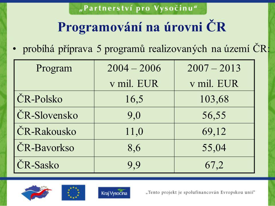 Programování na úrovni ČR probíhá příprava 5 programů realizovaných na území ČR: Program2004 – 2006 v mil.