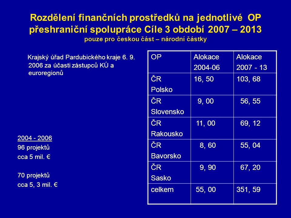 OP ČR – Bavorsko a OP ČR – Sasko 2007-13 (mil.