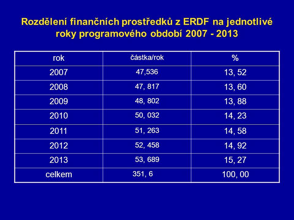 Rozdělení finančních prostředků z ERDF na jednotlivé roky programového období 2007 - 2013 rok částka/rok % 2007 47,536 13, 52 2008 47, 817 13, 60 2009